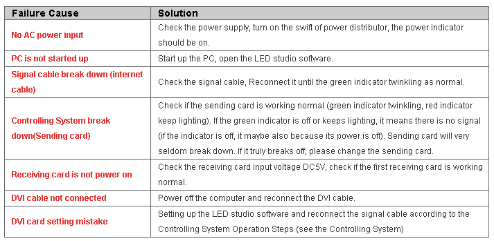 Common Failures and Solutions of LED Display